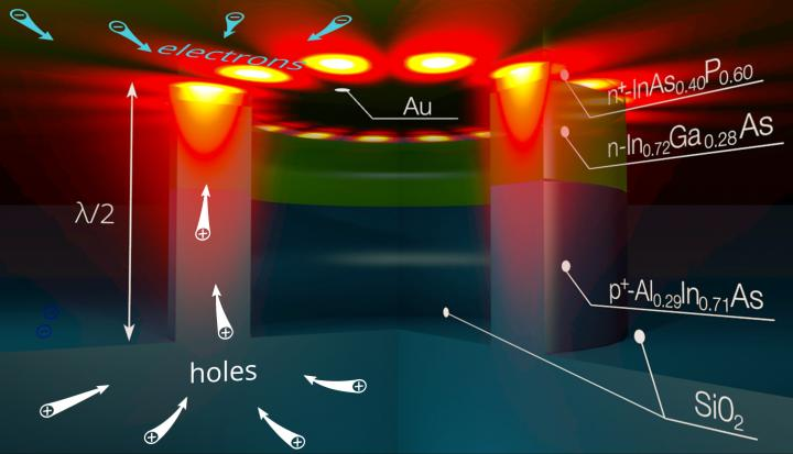 RPLAS researchers make electrical nanolasers even smaller